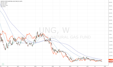 UNG: A storm is coming and it's bullish for NG