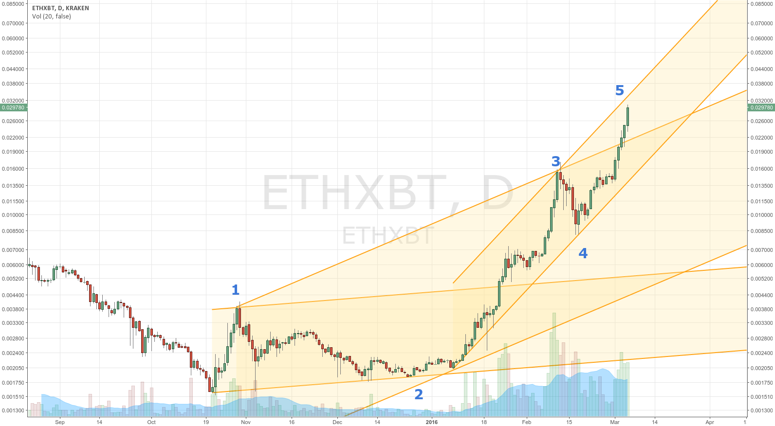 ETH likely to be topping soon