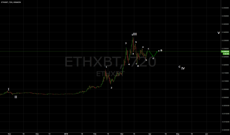 ETHXBT: ETH/ BTC - THE BIG PICTURE OF CURRENT UPTREND - irregular wave B