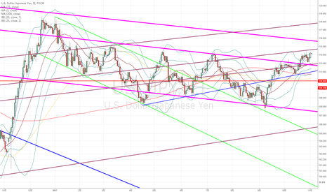 USDJPY: ドル円:今日明日の大型イベントに備えて値動きが乏しくなっている…