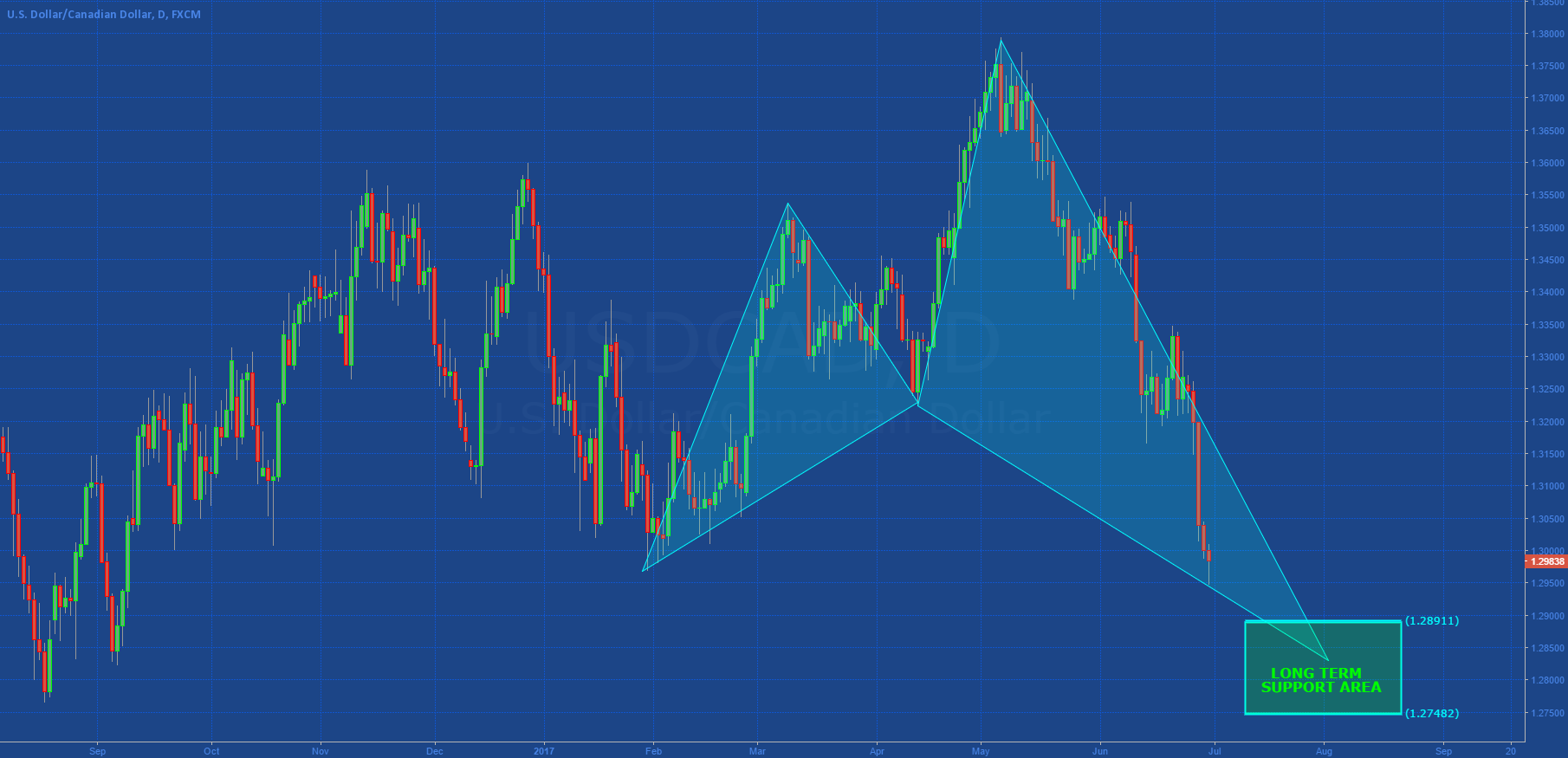 [USDCAD] LONG TERM SUPPORT AREA