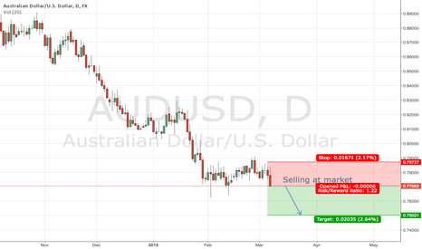 AUDUSD: Shorting AUDUSD From current levels
