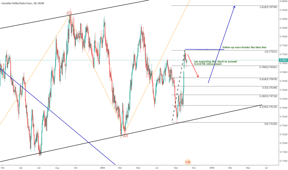 CADCHF: CADCHF - this week short