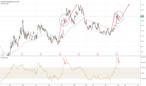 FCX: Freeport & McMoran: daily chart reminds to same pattern seen in