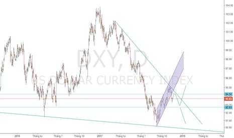 DXY: USDindex
