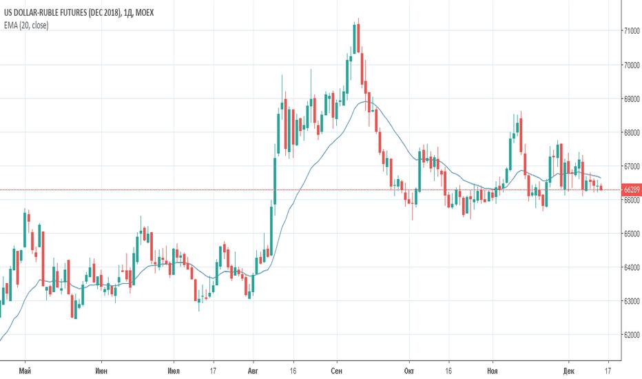 SIZ2018: Фьючерс на долларрубль (Si)Торговый план на 14 декабря 2018 года