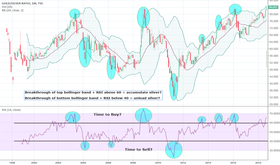 GOLDSILVER: Gold/Silver Ratio: RSI + Bollinger Bands = Buy or Sell?
