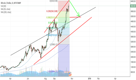 BTCUSD: Is bitcoin hitting upper bar in trend channel?