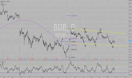 BIIB: BIIB possible structure