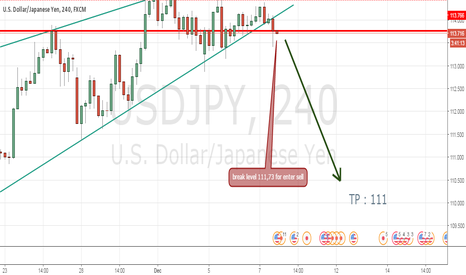 USDJPY: Sell USD JPY