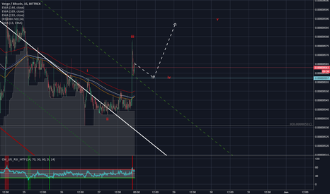 XVGBTC: Start of a new trend or another bull trap?