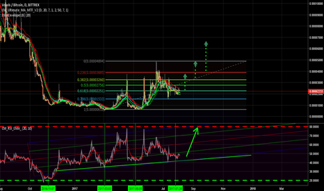 VOXBTC: A Good opportunity  to buy