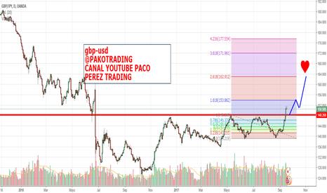 GBPJPY: GBP-USD