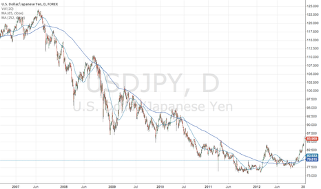 USDJPY: MA Cross Bull