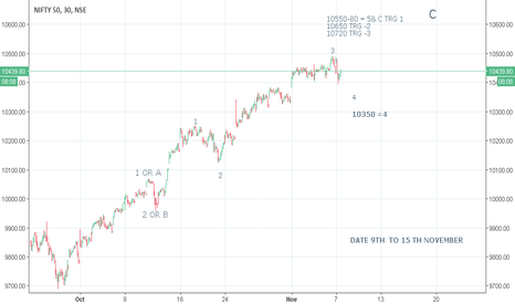 NIFTY: NIFTY 30 MIN CHART ANALYSIS