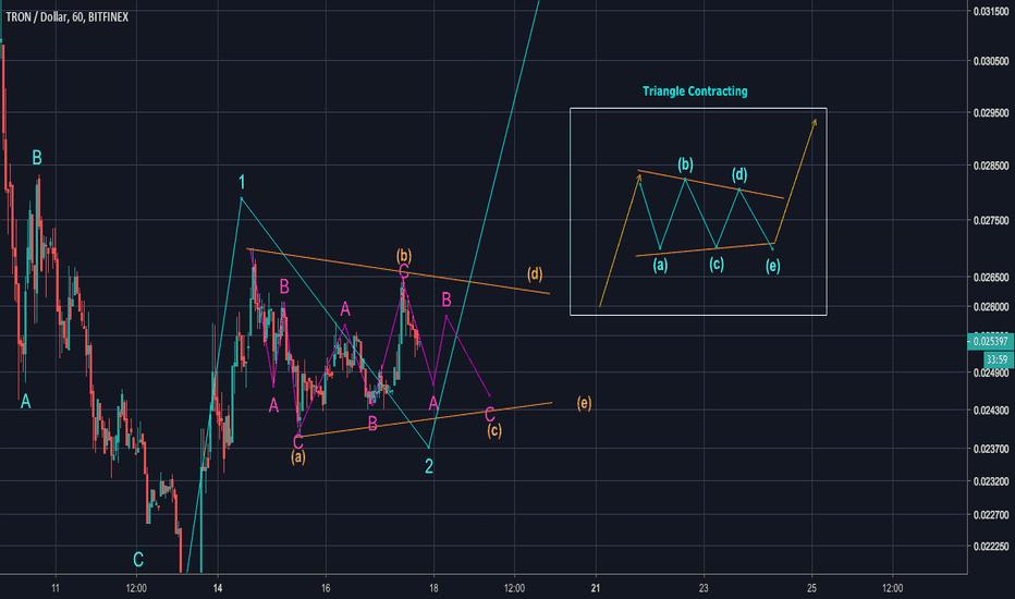 TRXUSD: TRON Closer look at Wave 2/3