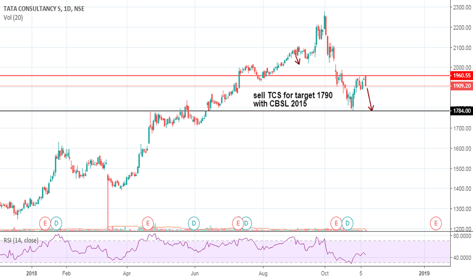 TCS: TCS is looking good for positional short