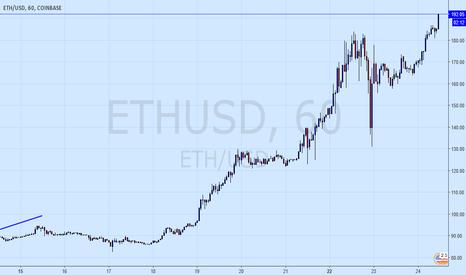 ETHUSD: Buy Crypto, lots of it