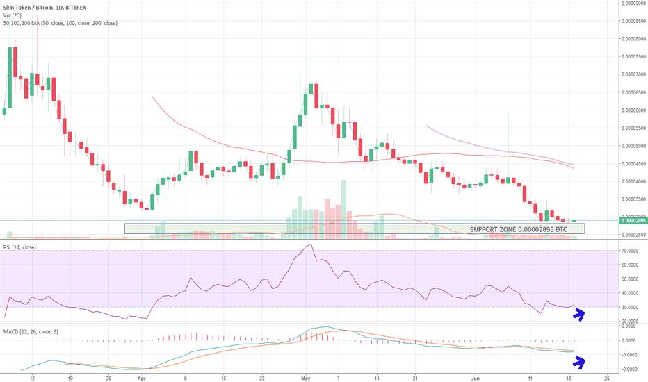 SRNBTC: SRNBTC Bittrex 1D up to 19JUN18 Crypto Trading Analysis (TA)