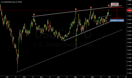 USDCHF: Is it great or bad idea? :)