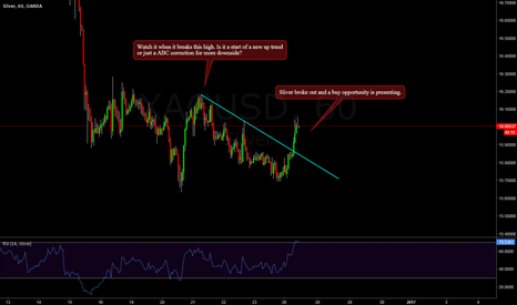 XAGUSD: Sliver - Big up trend or Correction??