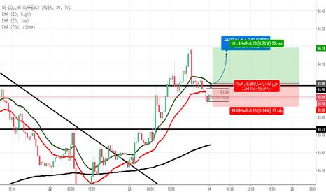 DXY: استكمال الصعود لمؤشر الدولار