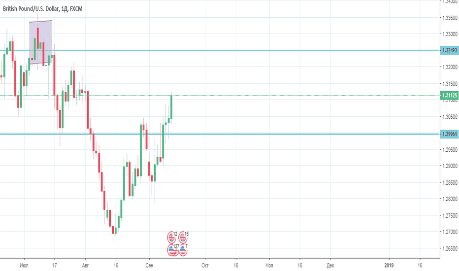 GBPUSD: GBP/USD идет в район 1,3250