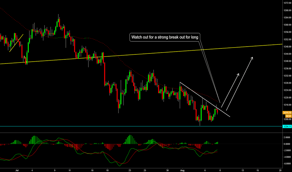 XAUUSD: Gold Buy setting up