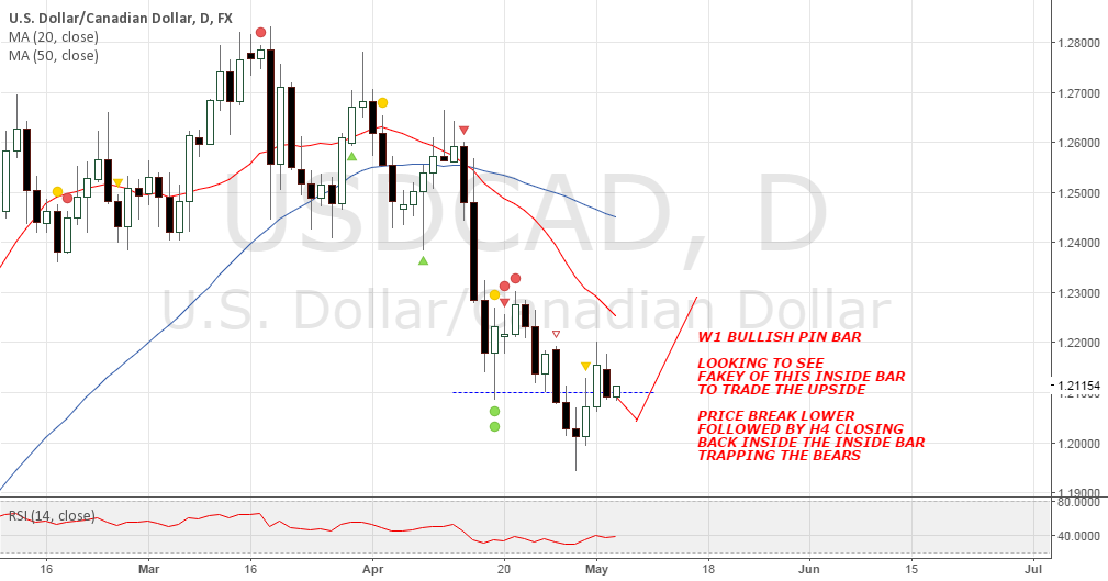 USDCAD INSIDE BAR LOOKOUT