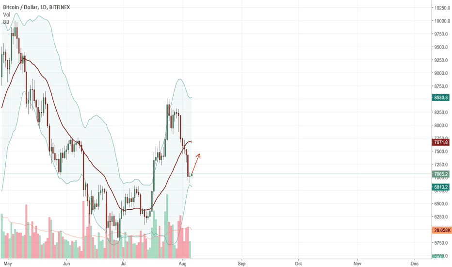 BTCUSD: BTC-USD time for recovering