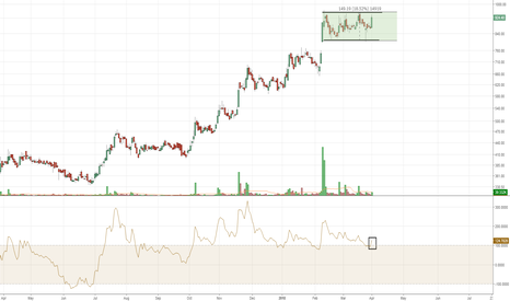 EXCELINDUS: EXCELINDUS Continuation pattern on daily