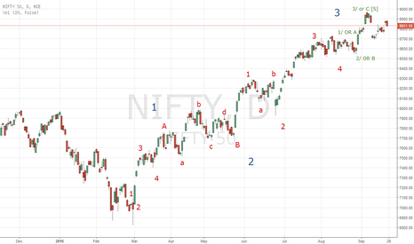 NIFTY: NIFTY CHART .. EW ANALYSIS .