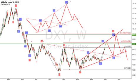 DXY: Extended Rising Triangle