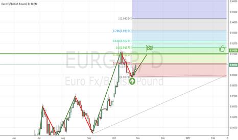 EURGBP: EUR GBP buying long to 0.91000