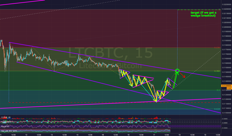 LTCBTC: Litecoin LTCBTC - Where it might be heading (a guess)