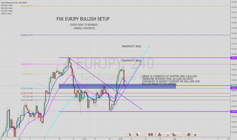 EURJPY: OUR BULLISH EURJPY VISION...
