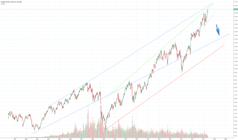 IWM: IWM Looking rather topped out....