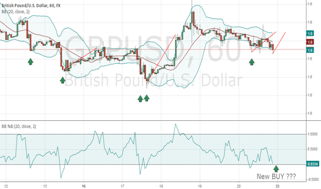 GBPUSD: Axpect new BUY?