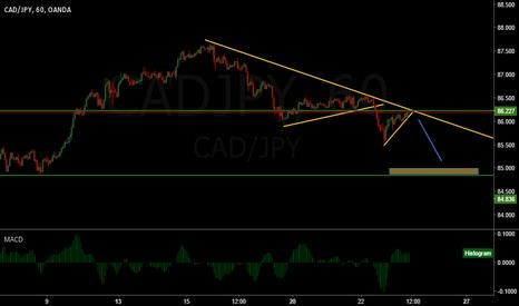 CADJPY: Cad/Jpy nice short term sell setup