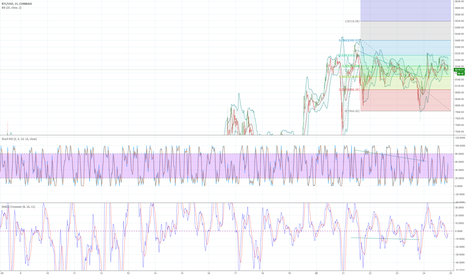 BTCUSD: Can't seem to Hold the 8300 Prices