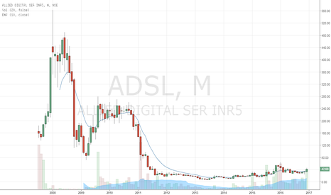 ADSL: Crossed Monthly EMA 10