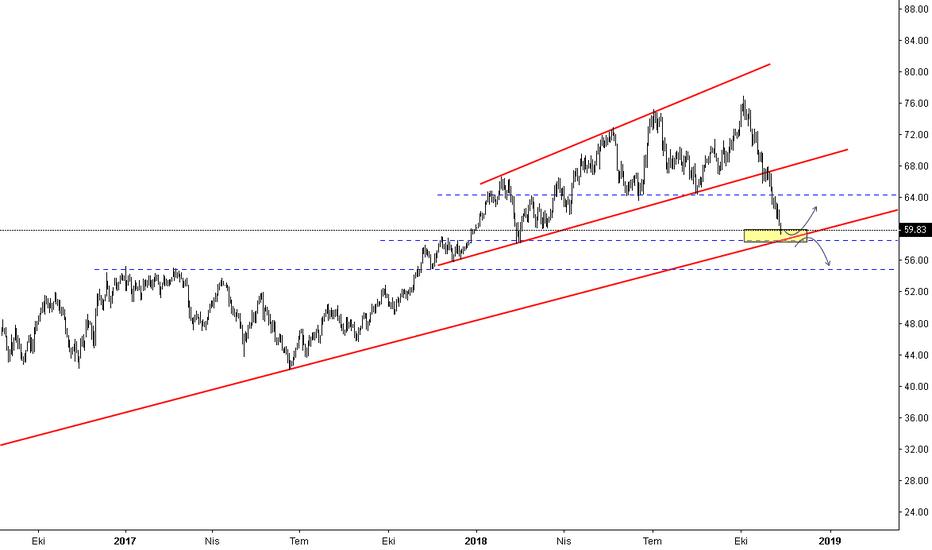 USOIL: crude oil alış