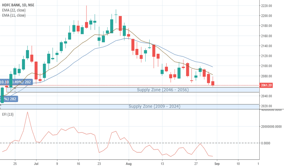 HDFCBANK: HDFC BANK looks weak unless EFI touch & cross above zero line