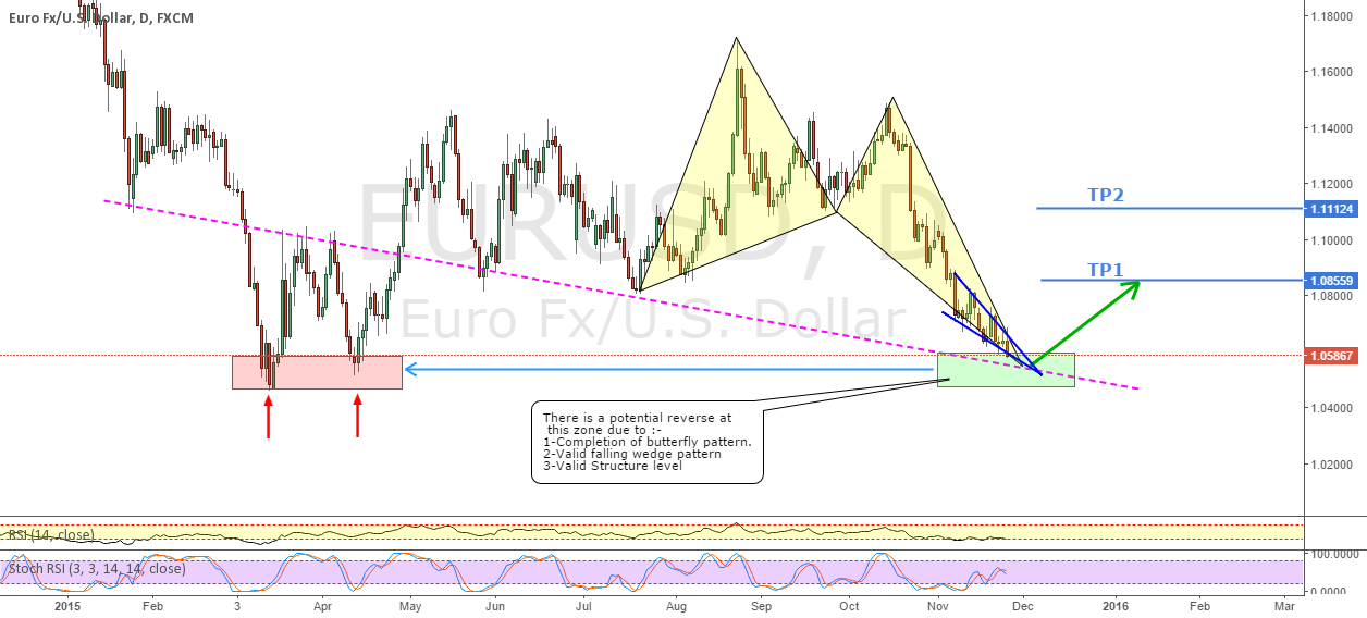 EURUSD_ Back to crucial decision zone