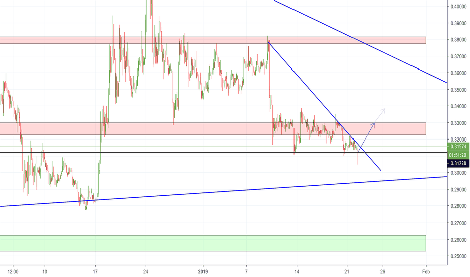 XRPUSD: XRP, trade wins / invest losses strategy
