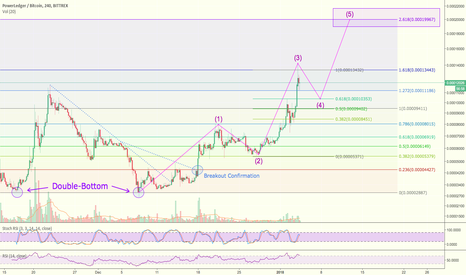 POWRBTC: Trading Idea for POWR