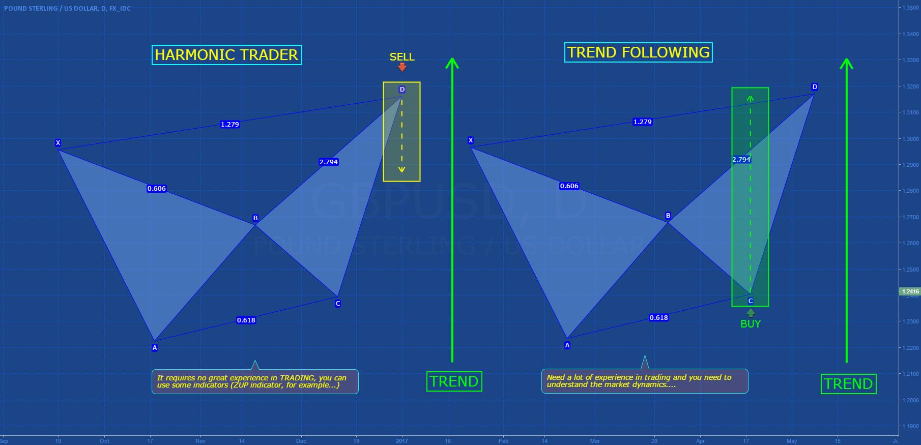 HARMONIC TRADER vs TREND FOLLOWING (Part I)