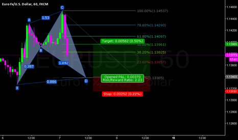 EURUSD: EURUSD H1 BULLISH SHARK PATTERN