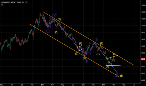 DXY: DXY daily count
