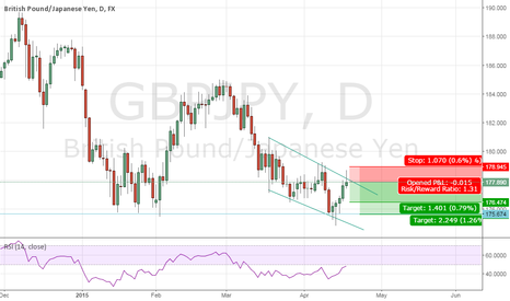 GBPJPY: Short position